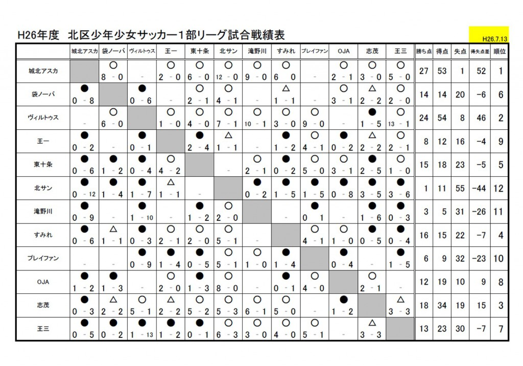 2014 北区リーグ戦績表